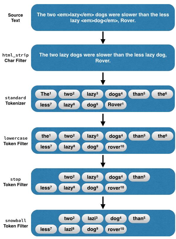 Analyzer Pipline Example