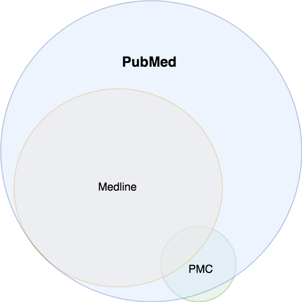 Pubmed,Medline,PMC关系图